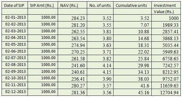 Iifl mutual fund | sip calculator | mutual fund performance.